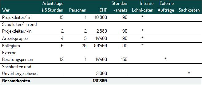 Budget F&F