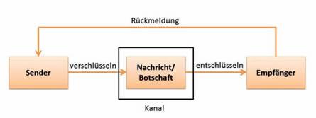 Sender-Empfänger-Modell der Kommunikation