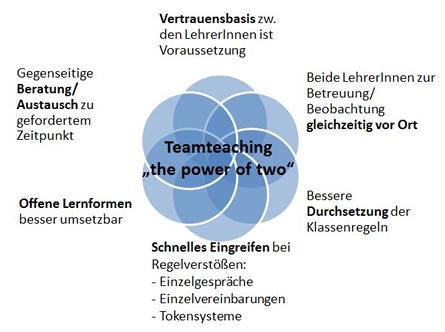 Teamteaching und die 6 Dimensionen der gemeinsamen Verantwortung