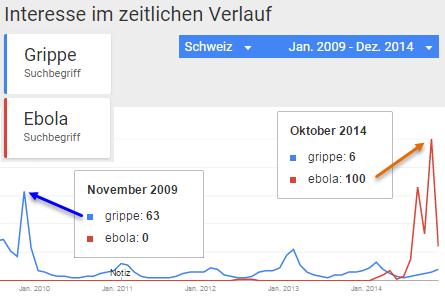 Interesse im zeitlichen Verlauf : Grippe / Ebola