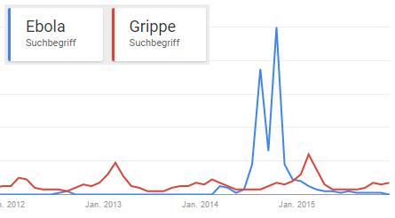 Interesse für das Thema Ebola und Grippe in Österreich