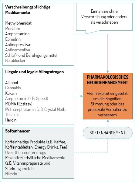 Verschreibungspflichtige Medikamente: Methylphenidat, Modafinil, Amphetamine, Ephedrin, Antidepressiva, Antidementiva, Schlaf- und Beruhigungsmittel, Betablocker. Illegale und legale Alltagsdrogen: Alkohol, Cannabis, Kokain, Amphetamin (z.B. Speed), MDMA (Ecstasy), Methamphetamin (z.B. Crystal Meth, Thaipille), Heroin. Softenhancer: Koffeinhaltige Produkte (z.B. Kaffee, Koffeintabletten, Energy Drinks, Tee), Over-the-counter drugs, Rezeptfrei erhältliche Medikamente (z.B. Vitaminpräparate und Stärkungsmittel), Nikotin. Pharmakologisches Neuroenhancement: Wenn explizit eingesetzt, um die Kognition, Stimmung oder das prosoziale Verhalten zu verbessern.