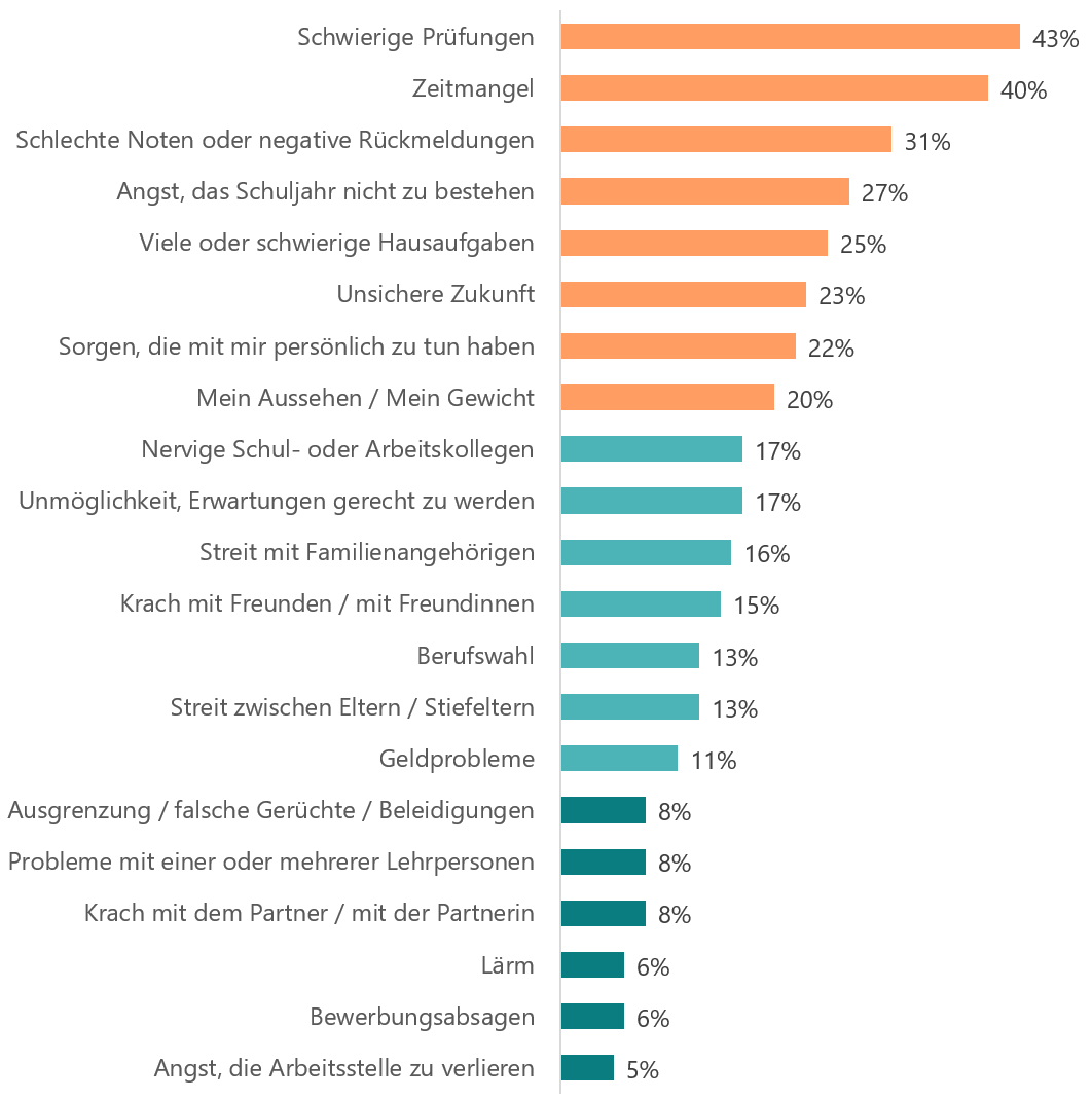 Antwort auf die Frage «Was hat dich in den letzten 30 Tagen richtig gestresst?» Schwierige Prüfungen, 43% Zeitmangel 40% Schlechte Noten oder negative Rückmeldungen 31% Angst, das Schuljahr nicht zu bestehen 27% Viele oder schwierige Hausaufgaben 25% Unsichere Zukunft 23% Sorgen, die mit mir persönlich zu tun haben 22% Mein Aussehen / Mein Gewicht 20% Unmöglichkeit, Erwartungen gerecht zu werden17% Nervige Schul- oder Arbeitskollegen 17% Streit mit Familienangehörigen 16% Krach mit Freunden / mit Freundinnen 15% Streit zwischen Eltern / Stiefeltern 13% Berufswahl 13% Geldprobleme 11% Krach mit dem Partner / mit der Partnerin 8% Probleme mit einer oder mehrerer Lehrpersonen 8% Ausgrenzung / falsche Gerüchte / Beleidigungen 8% Bewerbungsabsagen 6% Lärm 6% Angst, die Arbeitsstelle zu verlieren 5%