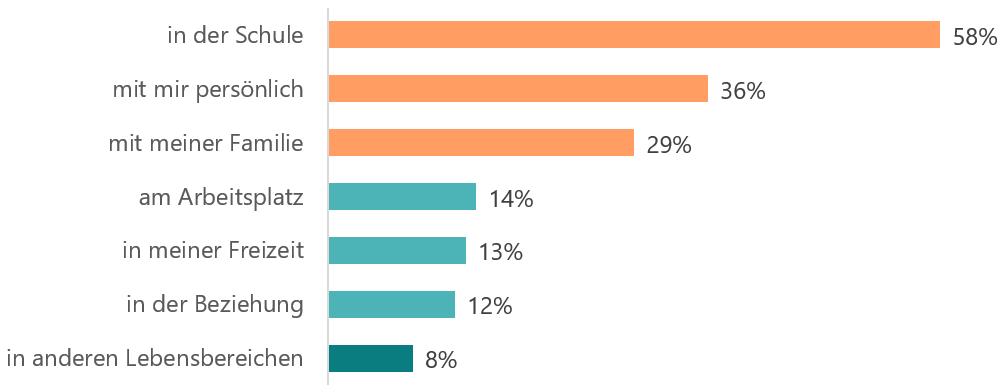 Antwort auf die Frage «Hattest du in den letzten 30 Tagen belastenden Stress?» in der Schule 58% mit mir persönlich 36% mit meiner Familie 29% am Arbeitsplatz 14% in meiner Freizeit 13% in der Beziehung 12% in anderen Lebensbereichen 8%