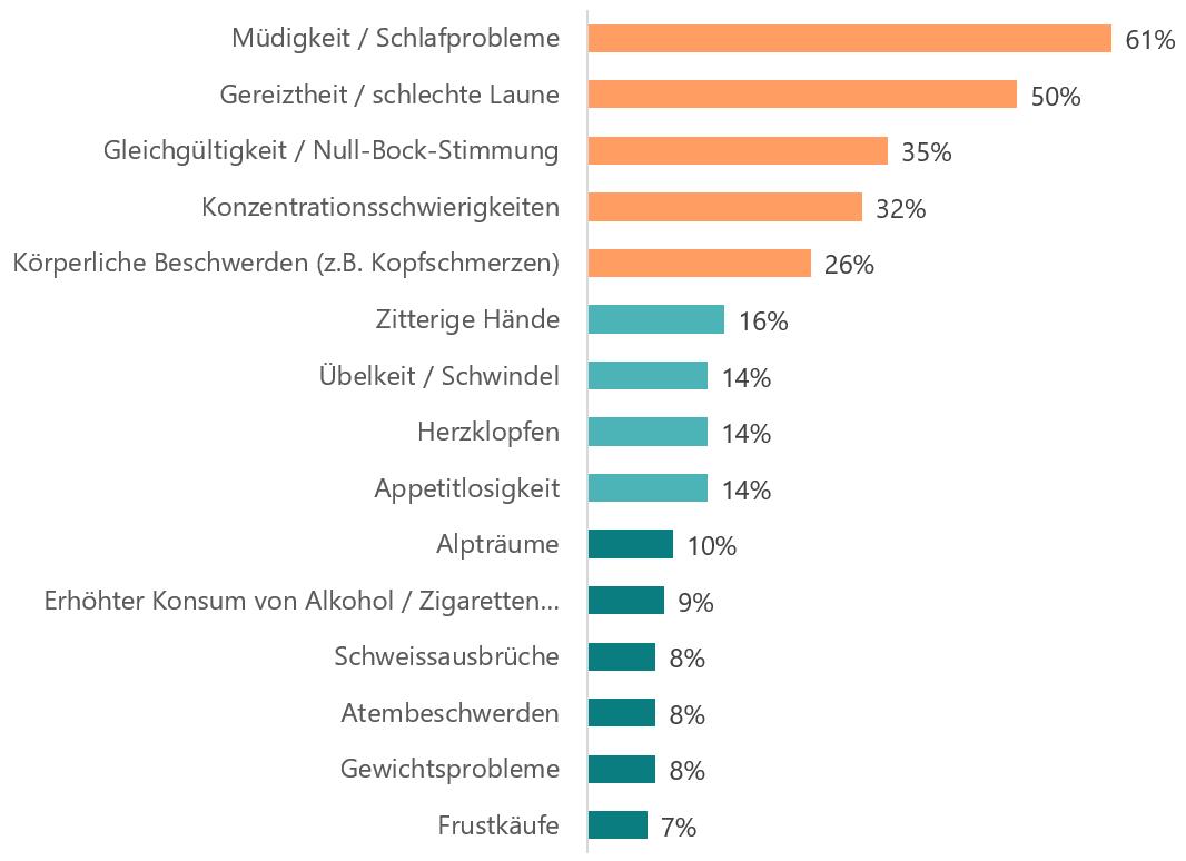 Antwort auf die Frage «Woran erkennst du, dass du die letzten 30 Tage stark belastenden Stress hattest?»Müdigkeit / Schlafprobleme,61%; Gereiztheit / schlechte Laune,50%; Gleichgültigkeit / Null-Bock-Stimmung,35%; Konzentrationsschwierigkeiten,32%; Körperliche Beschwerden (z.B. Kopf-, Rücken-, Bauchschmerzen),26%; Zitterige Hände,16%; Appetitlosigkeit,14%; Herzklopfen,14%; Übelkeit / Schwindel,14%; Alpträume,10%; Erhöhter Konsum von Alkohol / Zigaretten oder von anderen Substanzen,9%; Gewichtsprobleme,8%; Atembeschwerden,8%; Schweissausbrüche,8%; Frustkäufe,7%