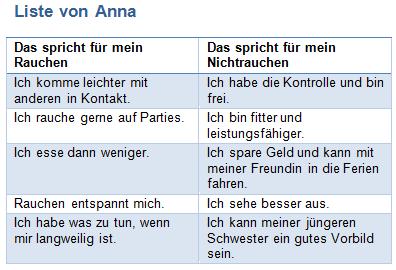 Liste von Anna