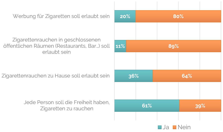 Werbung für Zigaretten soll erlaubt sein: 20%; Zigarettenrauchen in geschlossenen öffentlichen Räumen (Restaurants, Bar…) soll erlaubt sein: 11%; Zigarettenrauchen zu Hause soll erlaubt sein.: 36%; Jede Person soll die Freiheit haben, Zigaretten zu rauchen: 61%